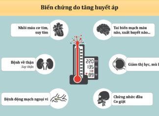 Các biến chứng của tăng huyết áp